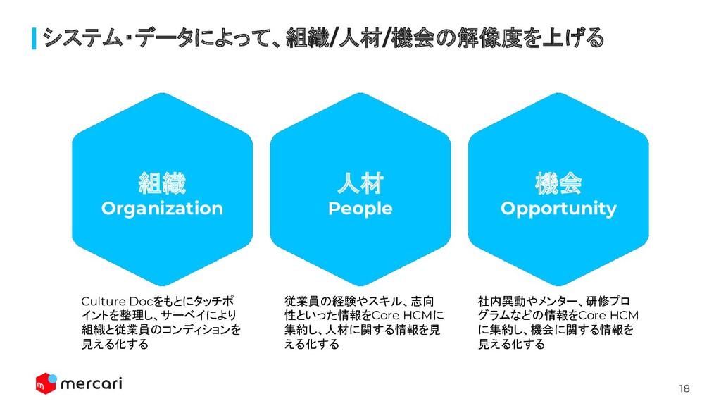 18 システム・データによって、組織/人材/機会の解像度を上げる 組織 Organizatio...