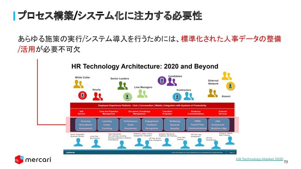 19 あらゆる施策の実行/システム導入を行うためには、標準化された人事データの整備 /活用が必...