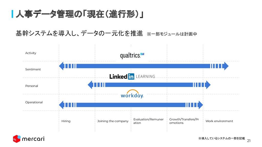 21 人事データ管理の「現在(進行形)」 Activity Sentiment Persona...