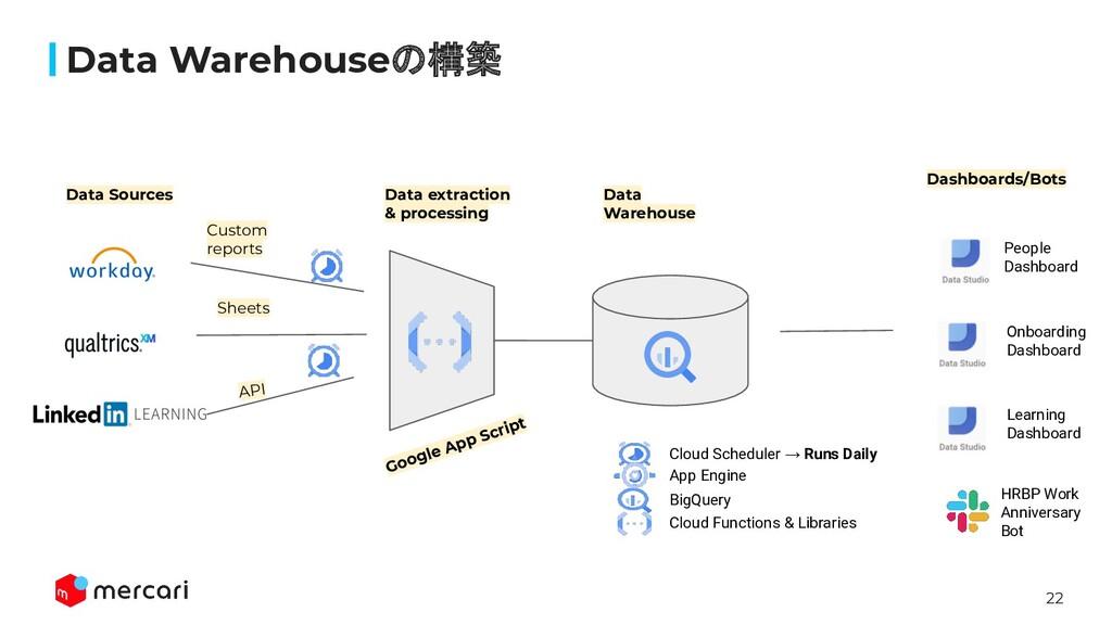 22 Data Warehouseの構築 Cloud Scheduler → Runs Dai...