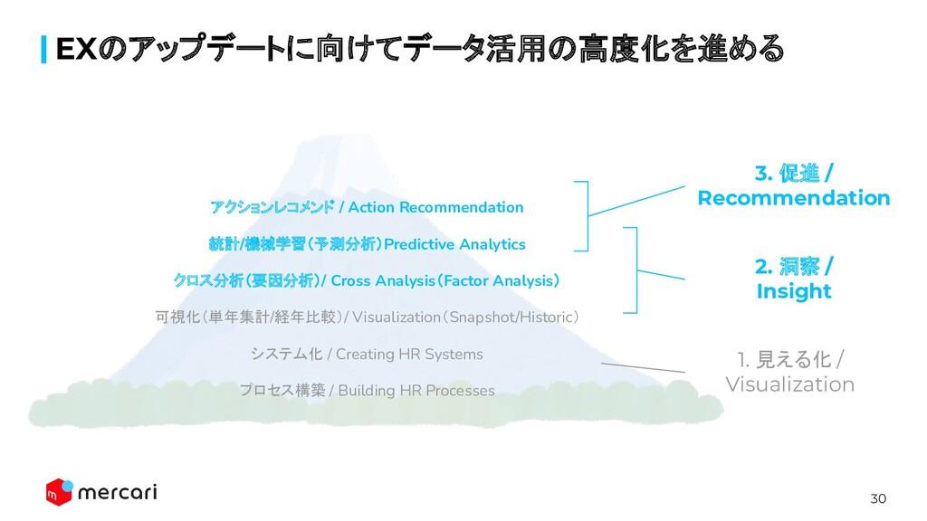 30 EXのアップデートに向けてデータ活用の高度化を進める アクションレコメンド / Acti...
