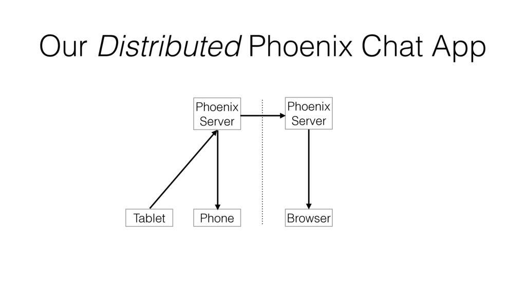 Our Distributed Phoenix Chat App Phone Tablet B...