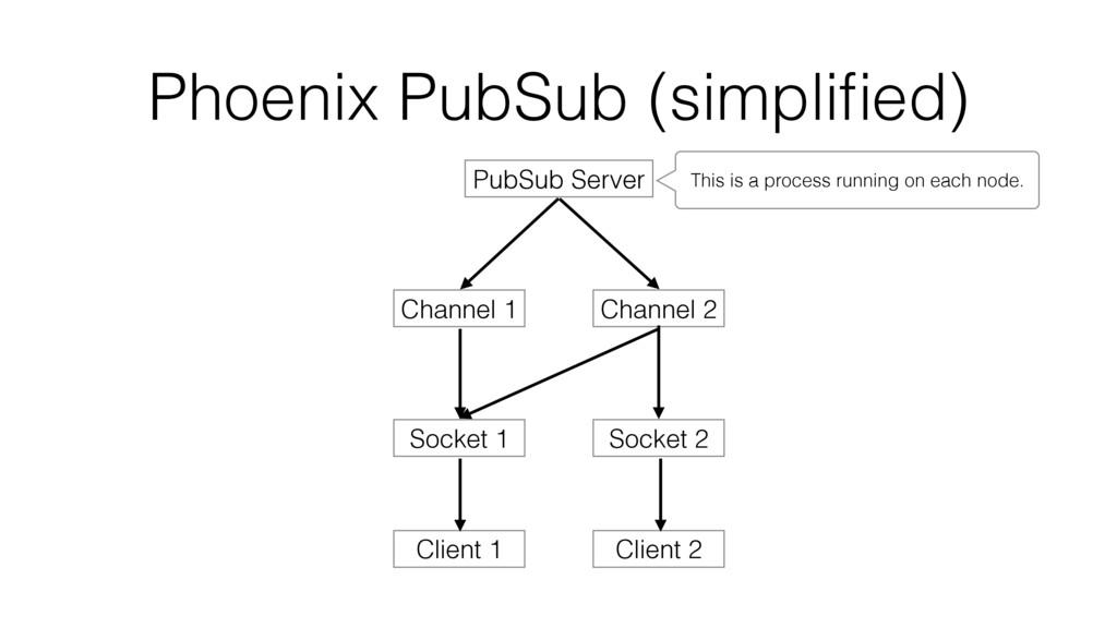 Phoenix PubSub (simplified) Client 1 Socket 1 Ch...