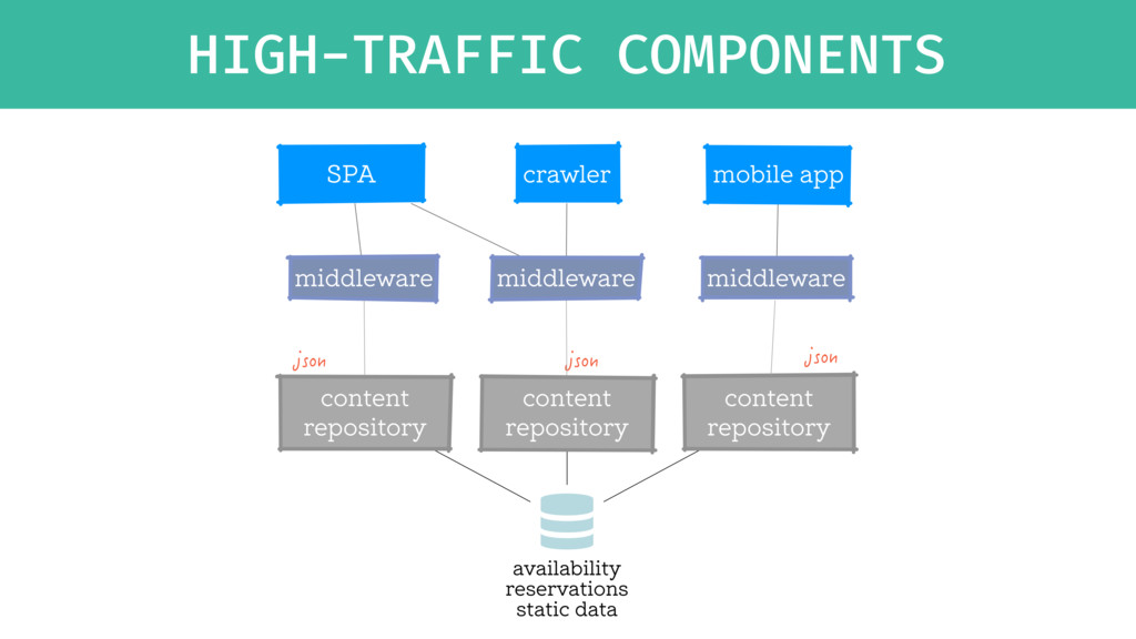 HIGH-TRAFFIC COMPONENTS