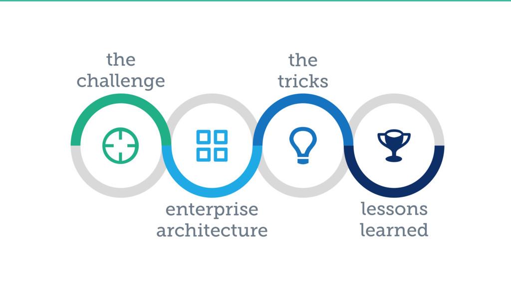 the challenge enterprise architecture the trick...