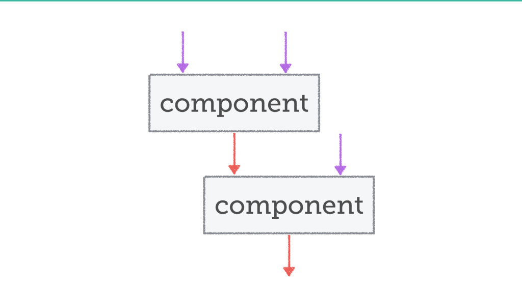 component component
