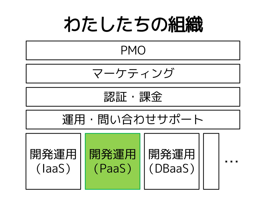 わたしたちの組織 PMO マーケティング 認証・課金 運用・問い合わせサポート 開発運用 (I...