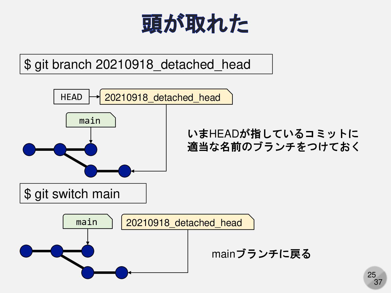 25 main HEAD $ git branch 20210918_detached_hea...
