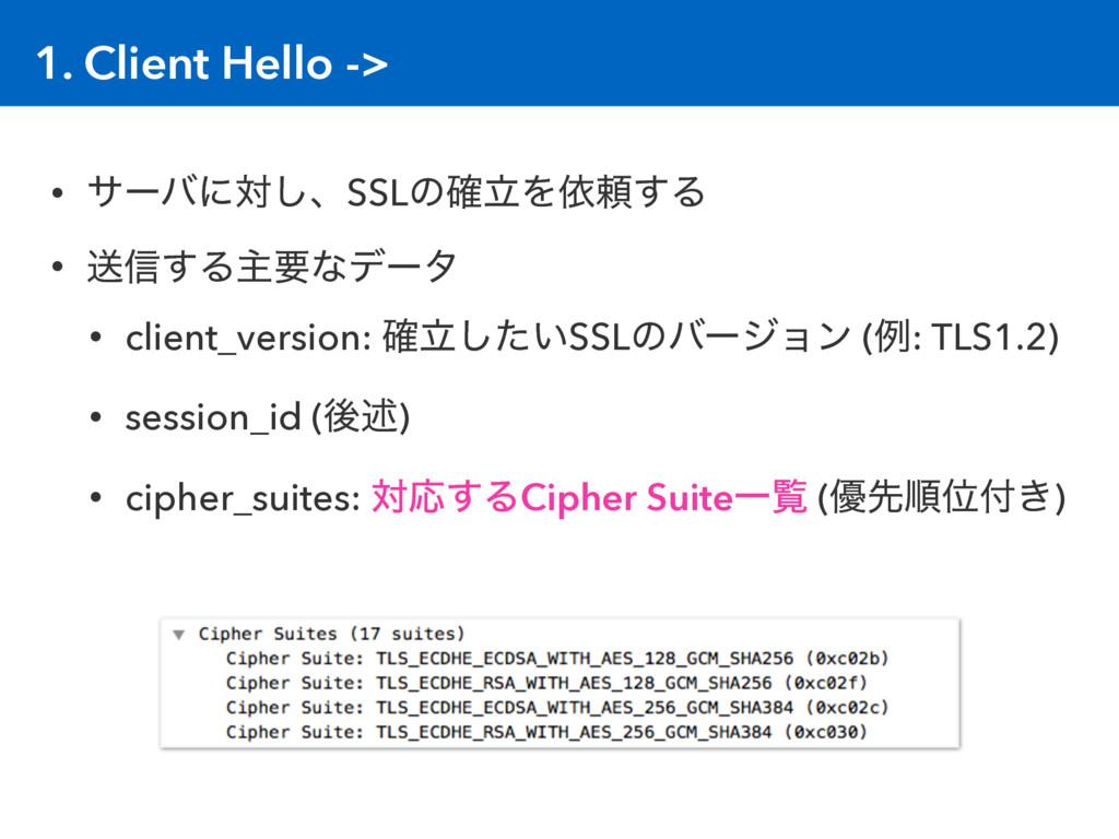 1. Client Hello -> • αʔόʹର͠ɺSSLͷཱ֬Λґཔ͢Δ • ૹ৴͢Δओ...