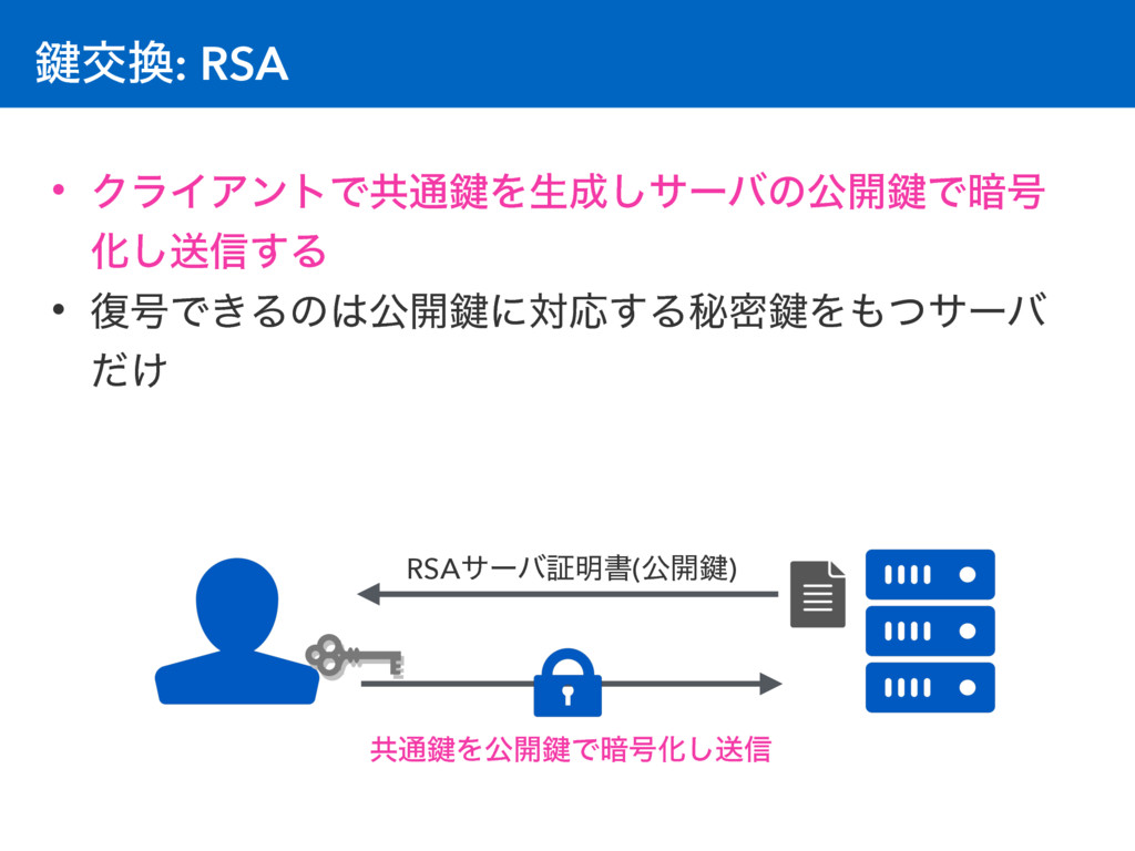 伴ަ: RSA • ΫϥΠΞϯτͰڞ௨伴Λੜ͠αʔόͷެ։伴Ͱ҉߸ Խ͠ૹ৴͢Δ • ෮߸...