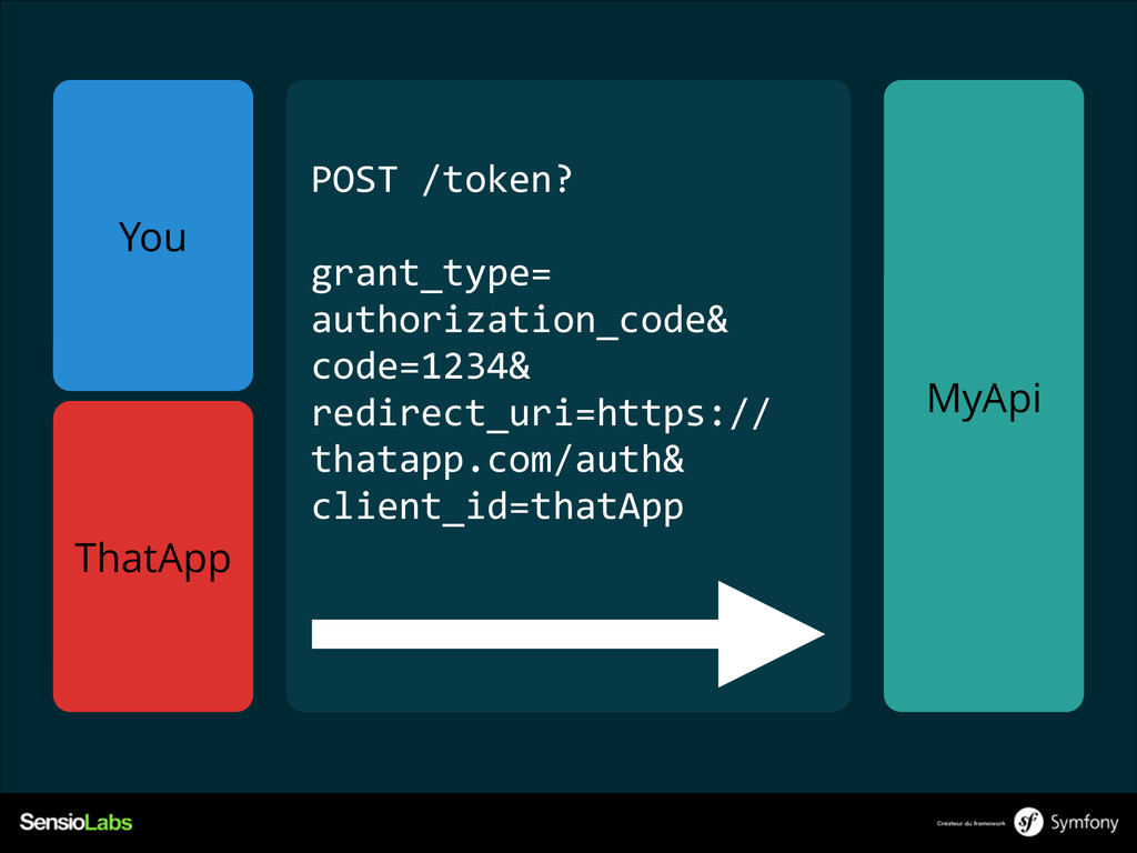 You MyApi POST /token?  ! grant_type=   aut...