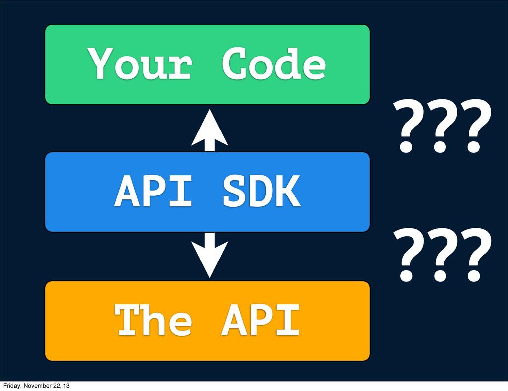 Your Code The API API SDK ??? ??? Friday, Novem...