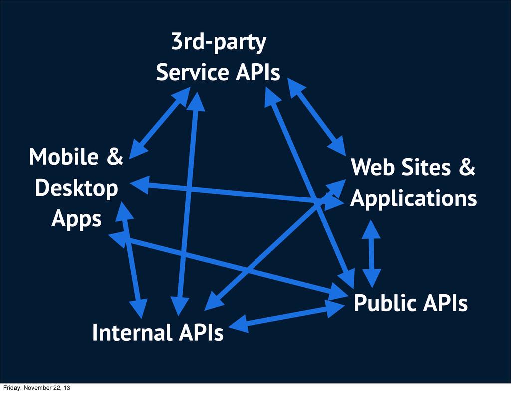 Mobile & Desktop Apps Web Sites & Applications ...