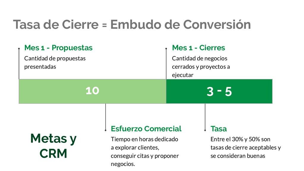 Tasa de Cierre = Embudo de Conversión Mes 1 - P...