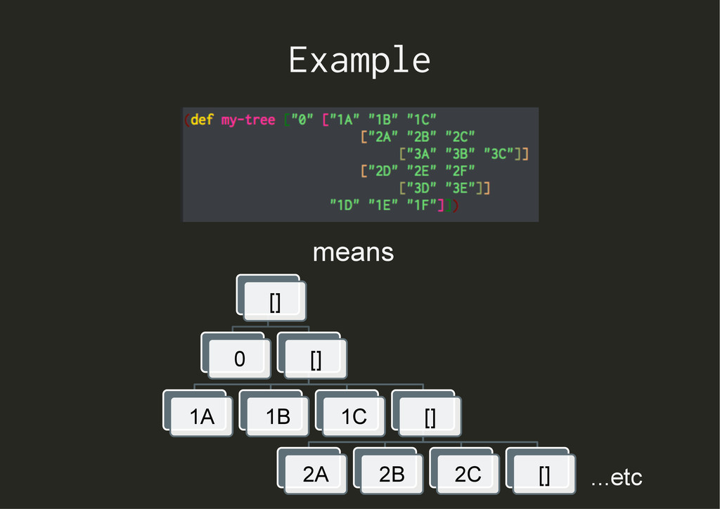 Example means [] 0 [] 1A 1B 1C [] 2A 2B 2C [] ....