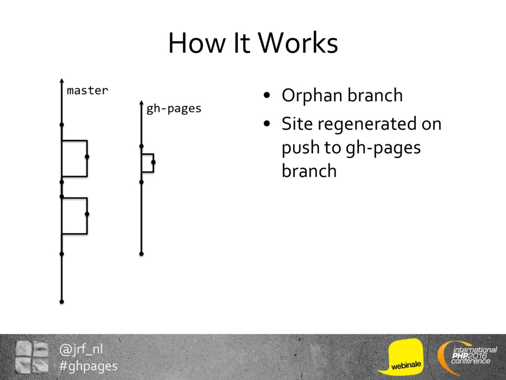 @jrf_nl #ghpages How It Works • Orphan branch •...