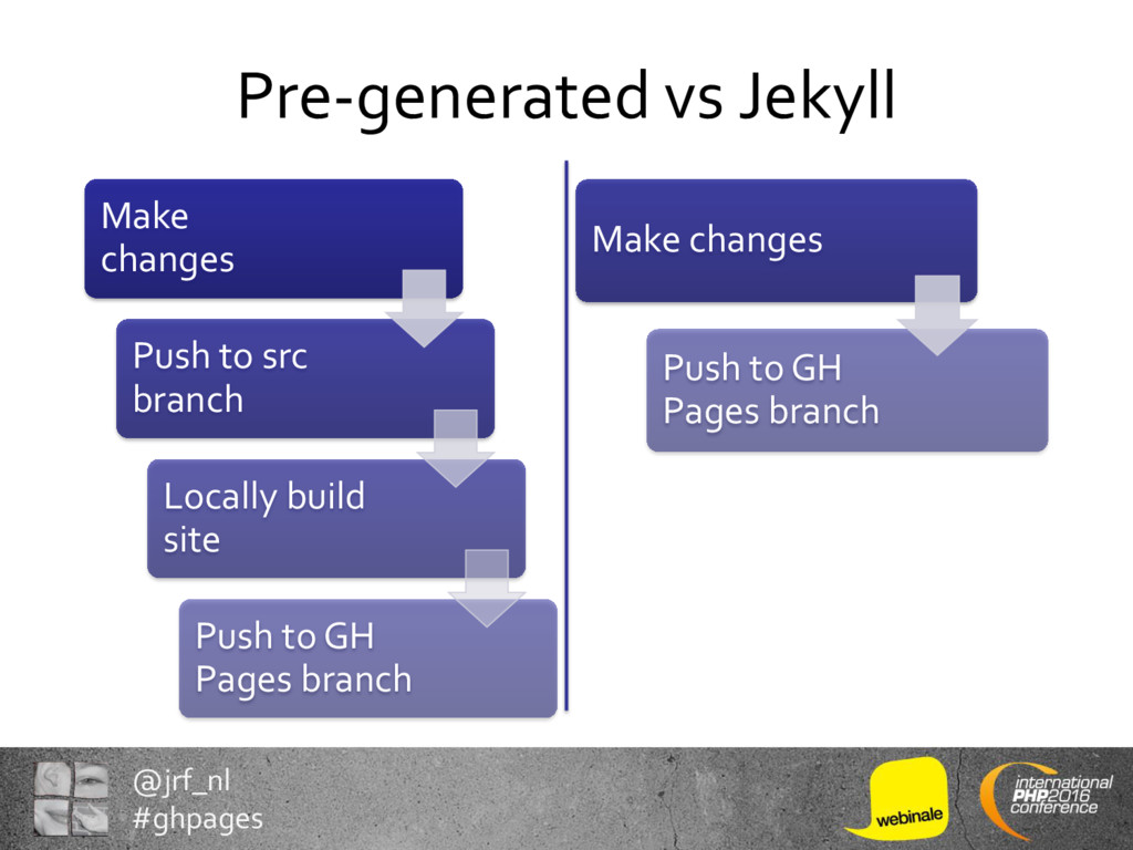 @jrf_nl #ghpages Pre-generated vs Jekyll Make c...