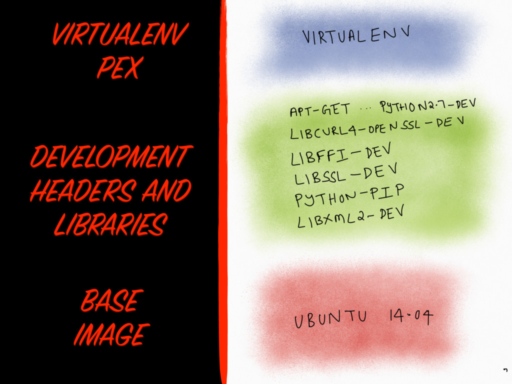 BASE IMAGE DEVELOPMENT HEADERS AND LIBRARIES VI...