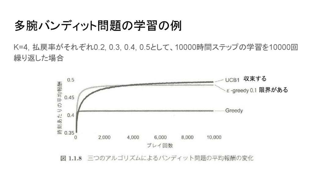 多腕バンディット問題の学習の例 K=4, 払戻率がそれぞれ0.2, 0.3, 0.4, 0.5...
