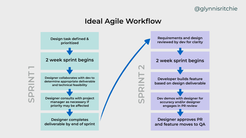 @glynnisritchie SPRINT 1 Ideal Agile Workflow De...