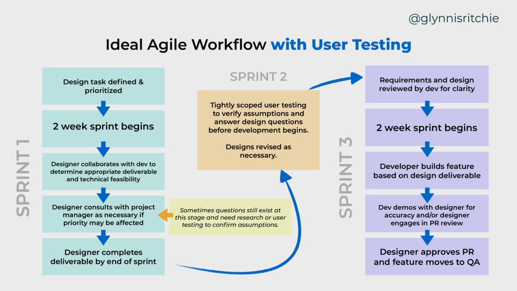 @glynnisritchie SPRINT 1 Ideal Agile Workflow wi...