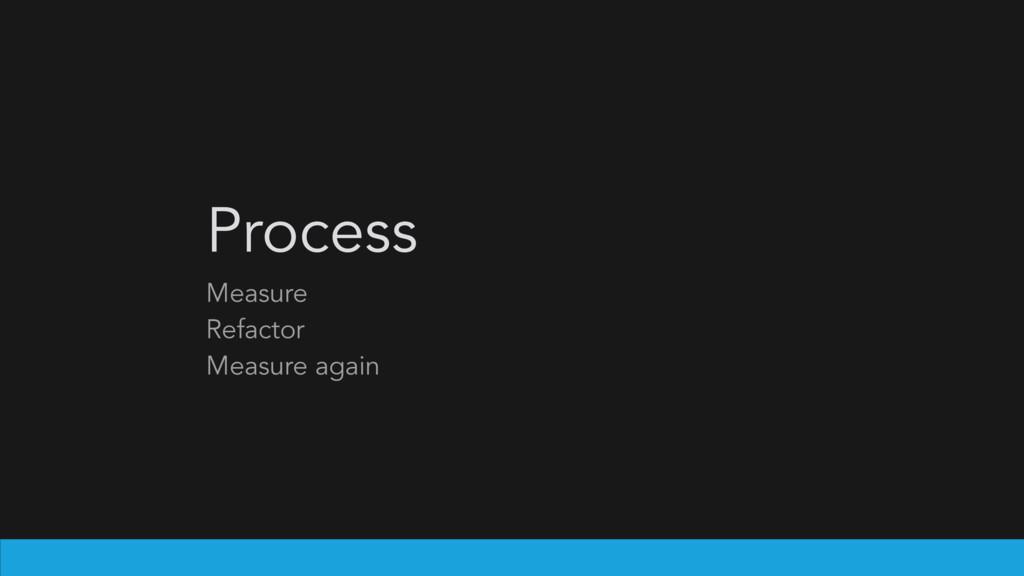 Measure Refactor Measure again Process