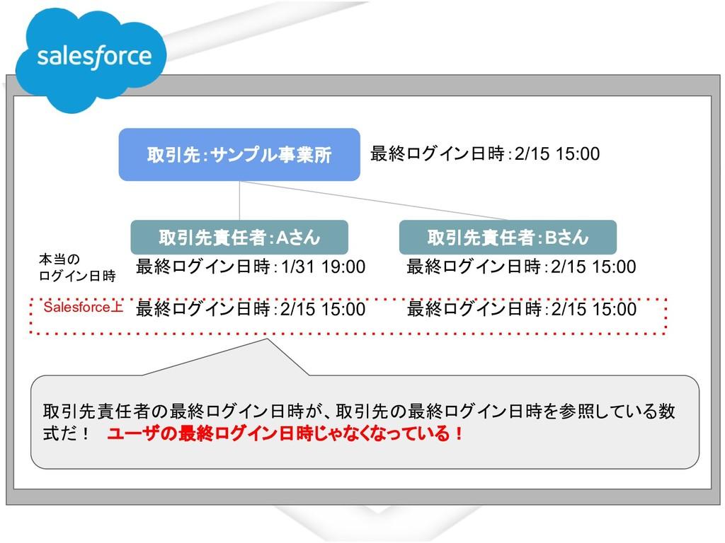 取引先:サンプル事業所 取引先責任者:Aさん 最終ログイン日時:2/15 15:00 取引先責...