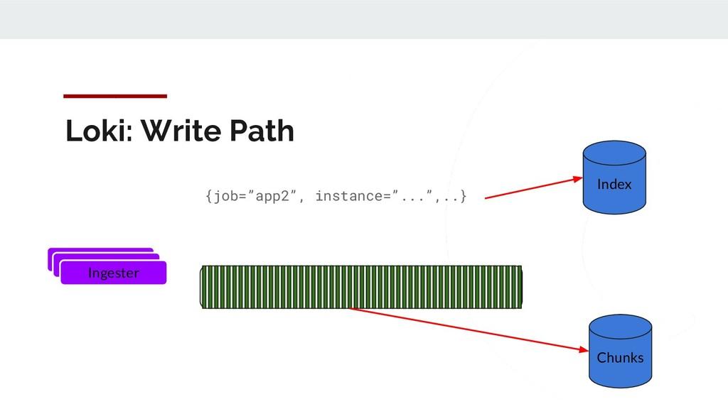 "Loki: Write Path Ingester {job=""app2"", instance..."