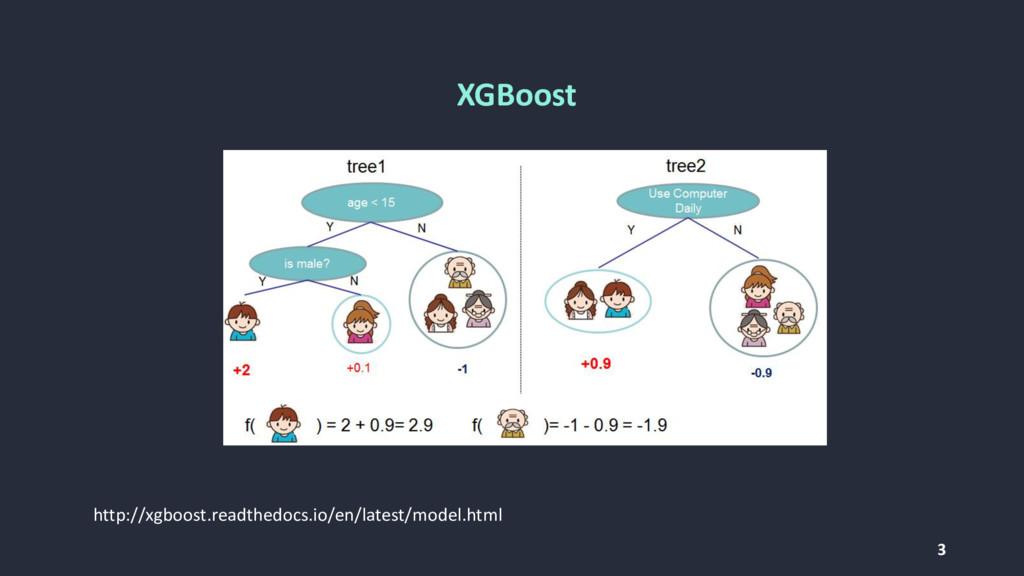 3 http://xgboost.readthedocs.io/en/latest/model...