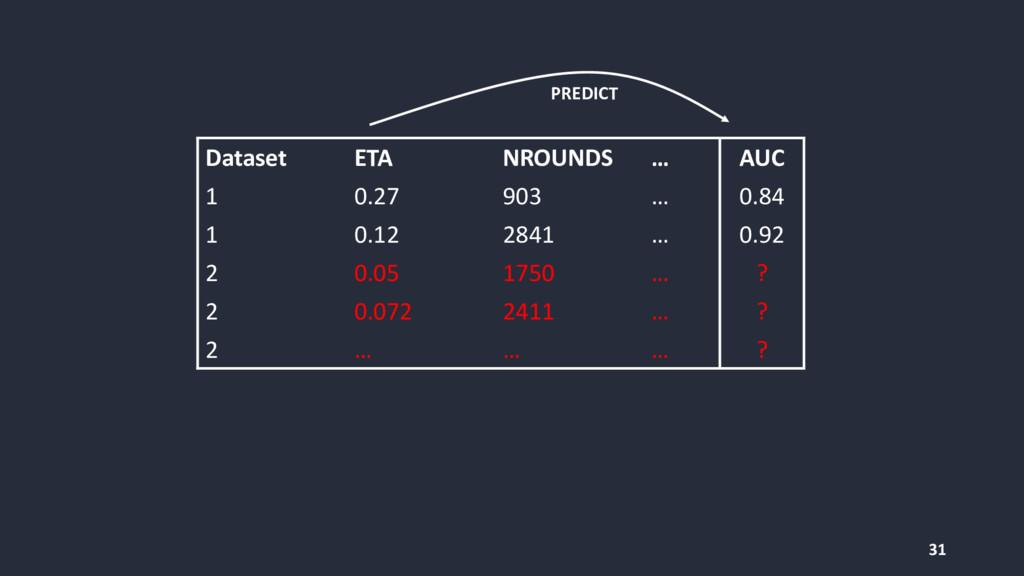 31 PREDICT Dataset ETA NROUNDS … AUC 1 0.27 903...