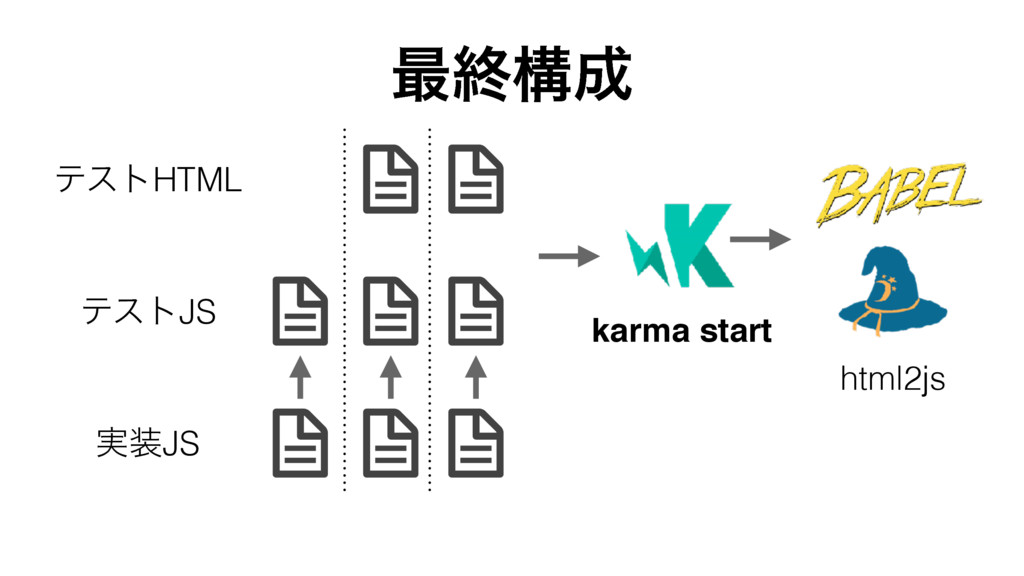 ςετJS ࣮JS ςετHTML html2js ࠷ऴߏ karma start