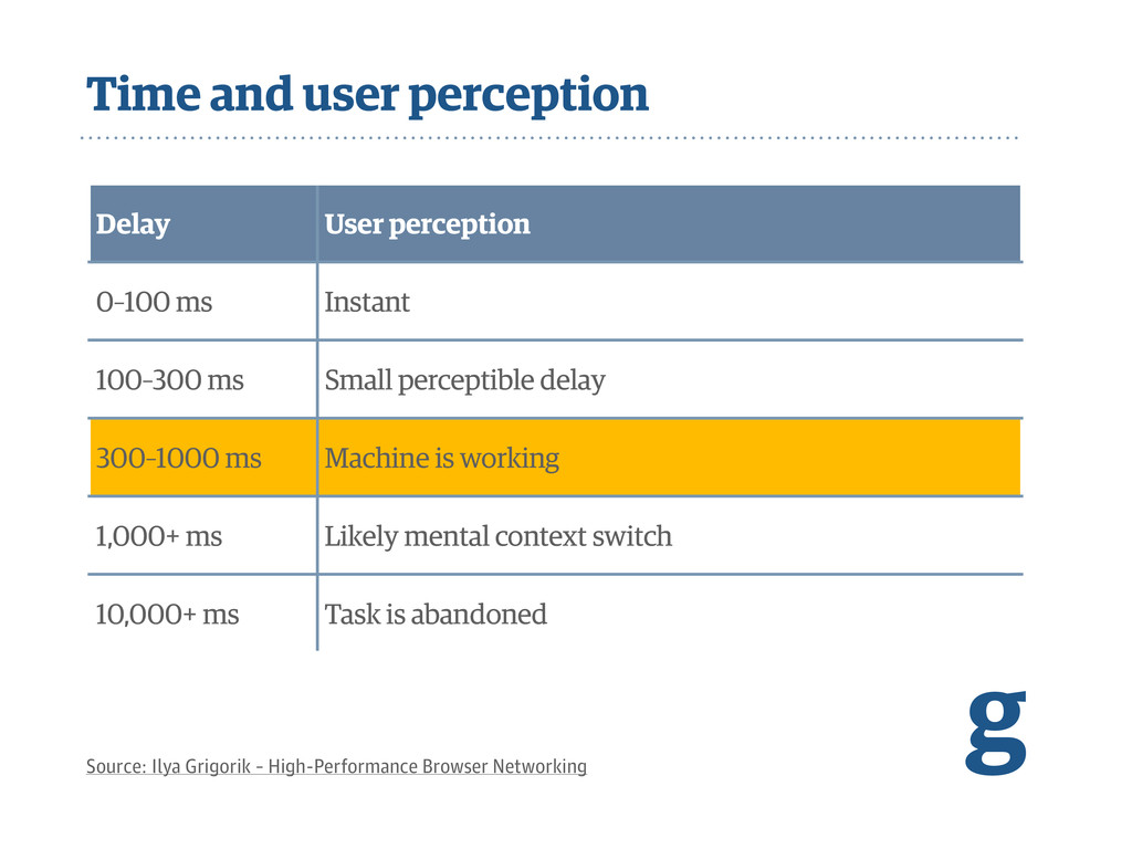 Time and user perception g Source: Ilya Grigori...