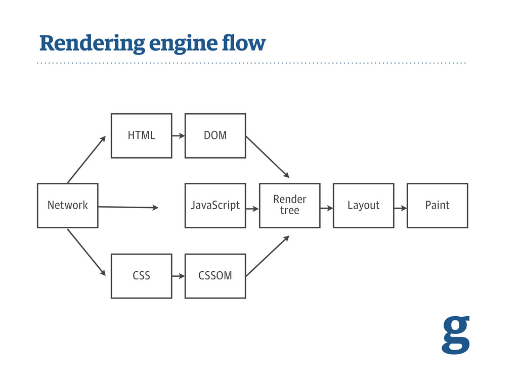 Rendering engine flow g Network JavaScript Rende...