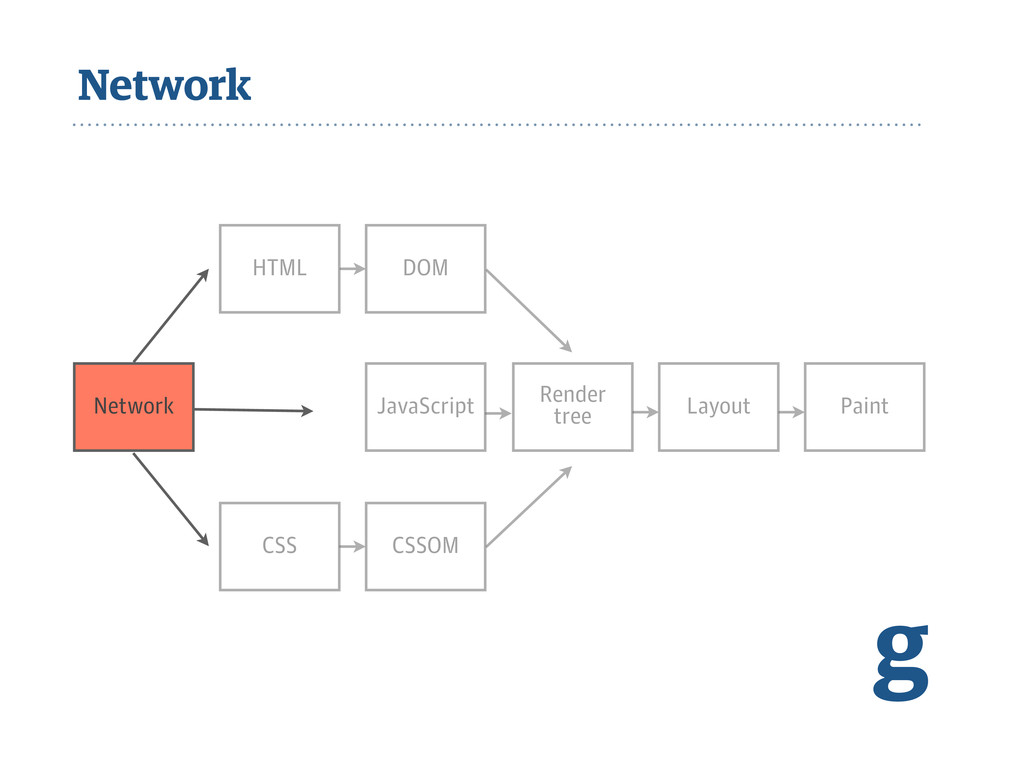 Network g Network JavaScript Render tree Layout...