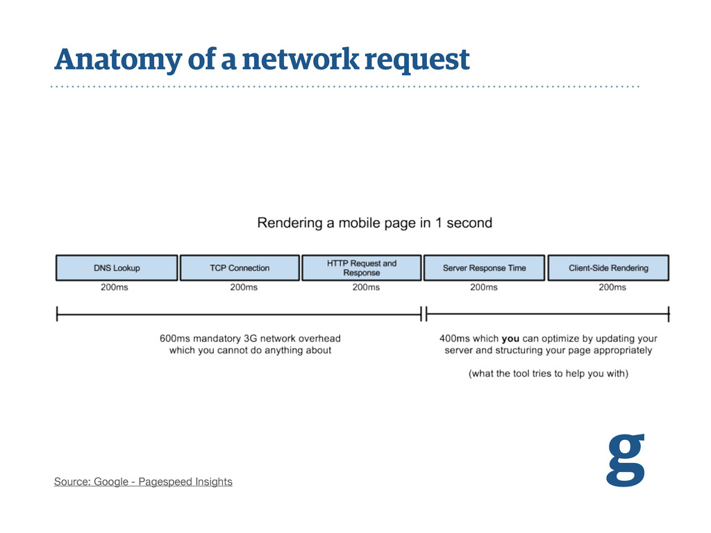Anatomy of a network request g Source: Google -...