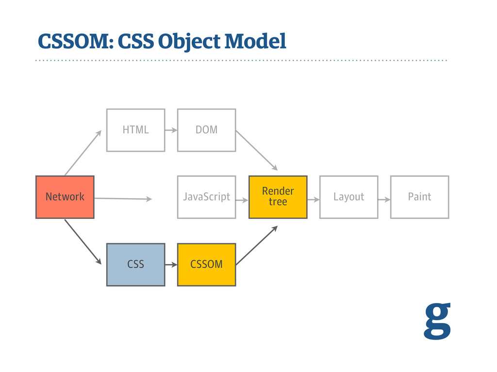 CSSOM: CSS Object Model g Network JavaScript Re...