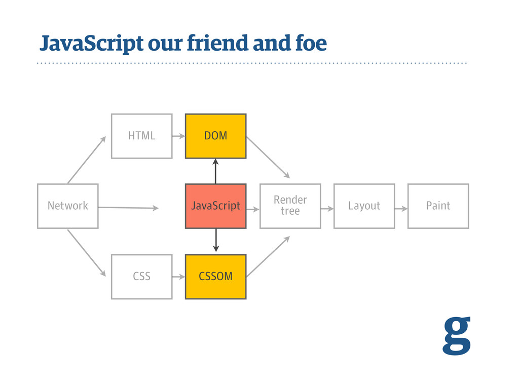 JavaScript our friend and foe g Network JavaScr...