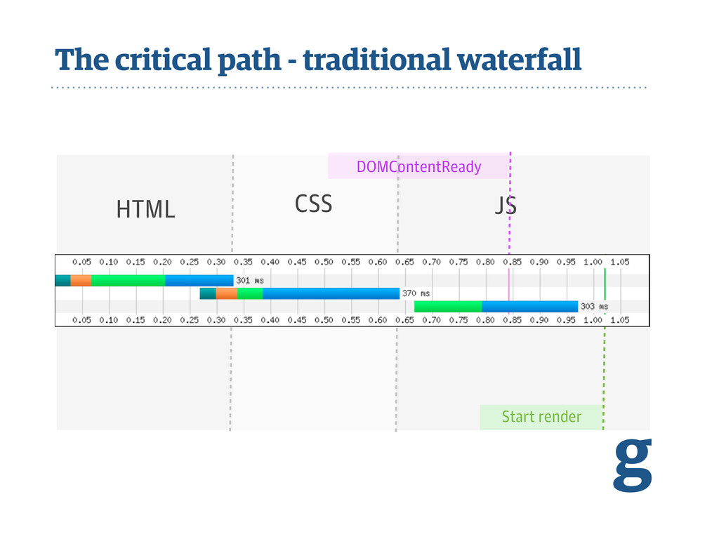 JS CSS The critical path - traditional waterfal...