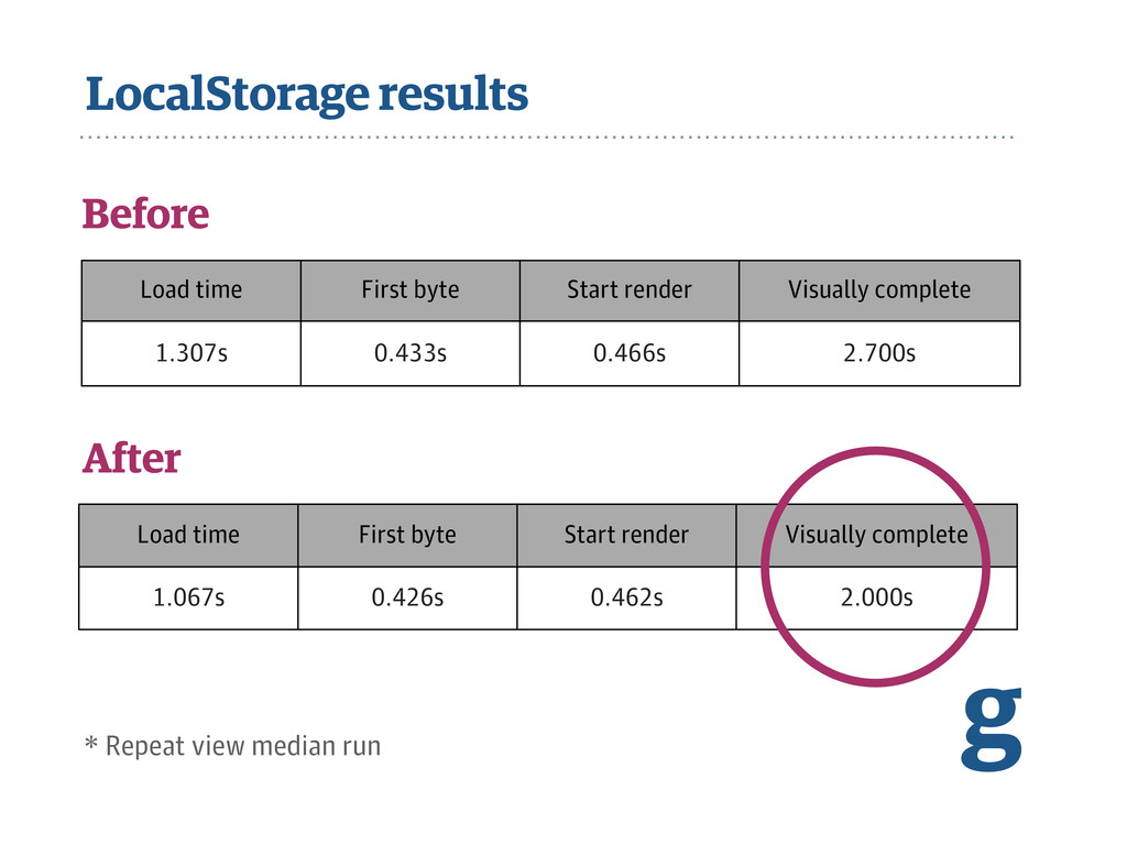 LocalStorage results g Before Load time First b...
