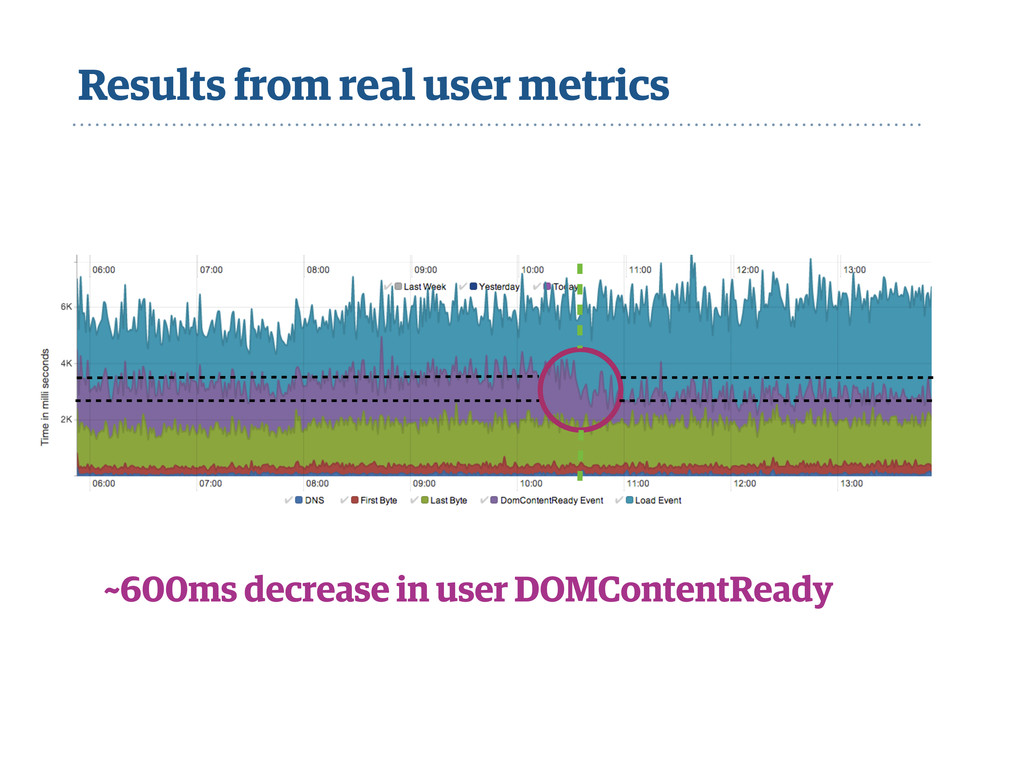 Results from real user metrics ~600ms decrease ...