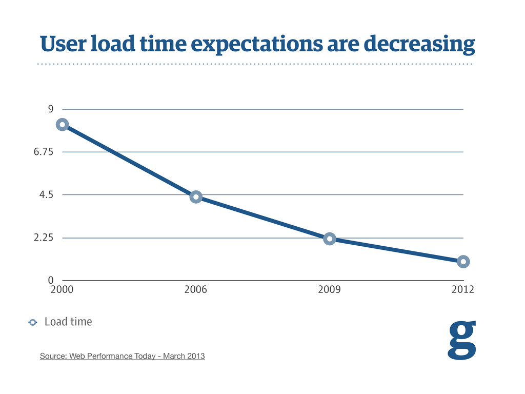 User load time expectations are decreasing g So...