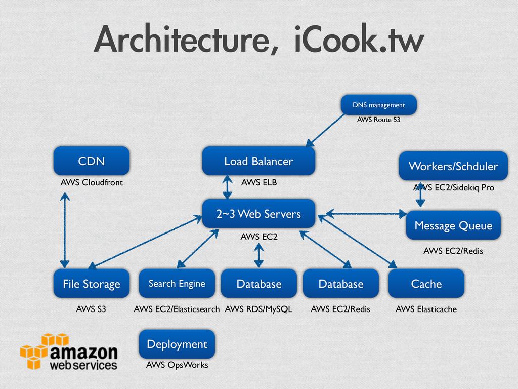 Architecture, iCook.tw 2~3 Web Servers Databas...