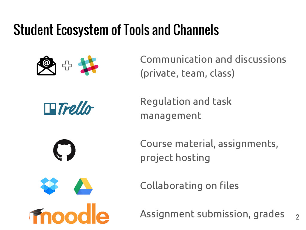 Student Ecosystem of Tools and Channels Communi...