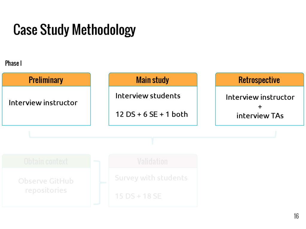 Case Study Methodology Preliminary Interview in...
