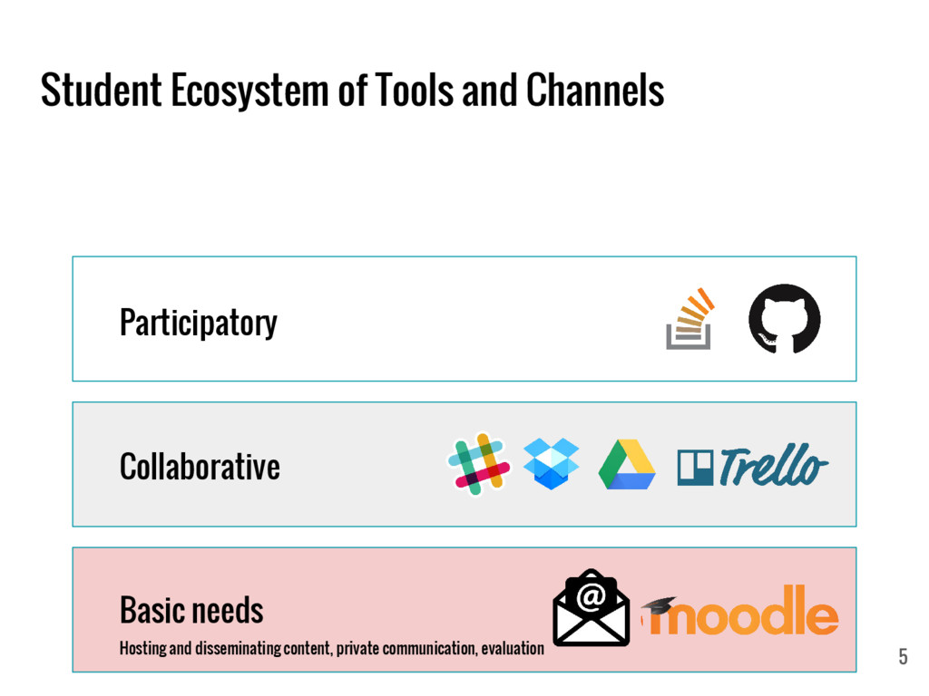 Student Ecosystem of Tools and Channels Basic n...