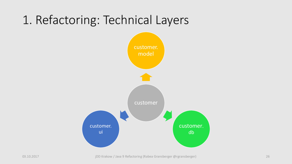 1. Refactoring: Technical Layers 03.10.2017 26 ...