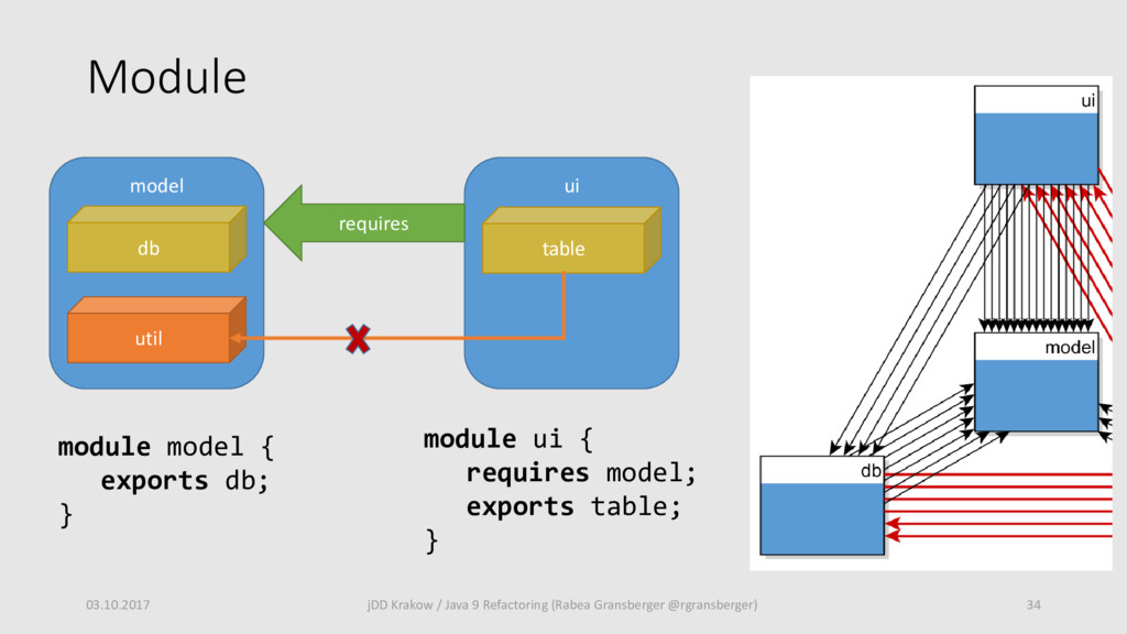 03.10.2017 34 jDD Krakow / Java 9 Refactoring (...