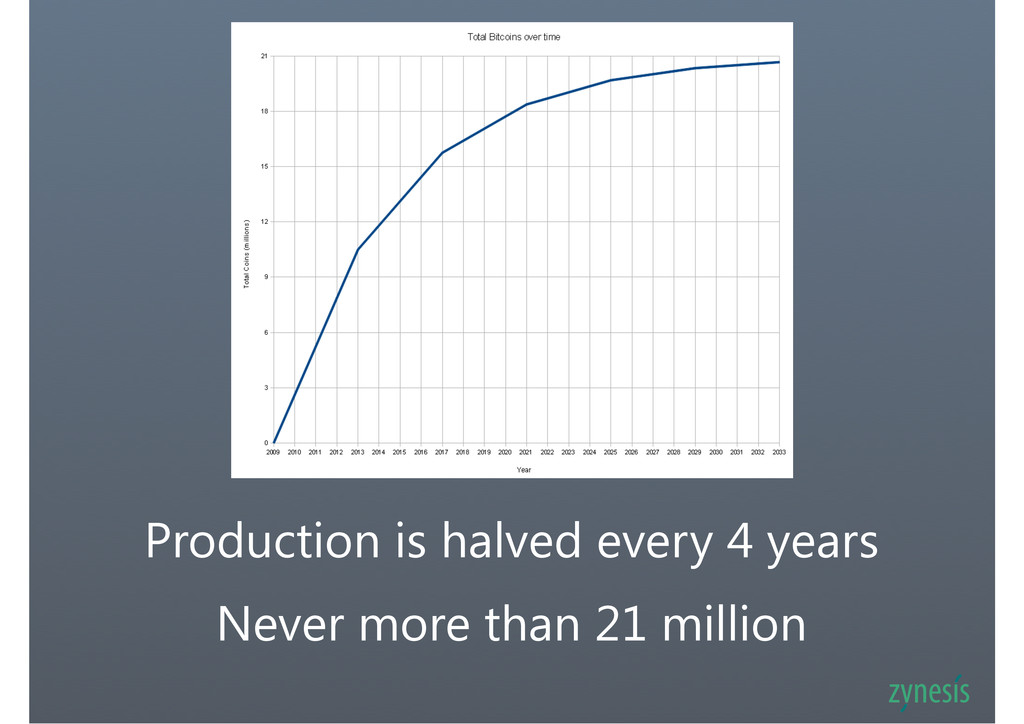 Production is halved every 4 years Never more t...