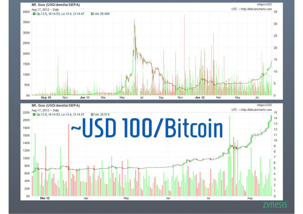 ~USD 100/Bitcoin