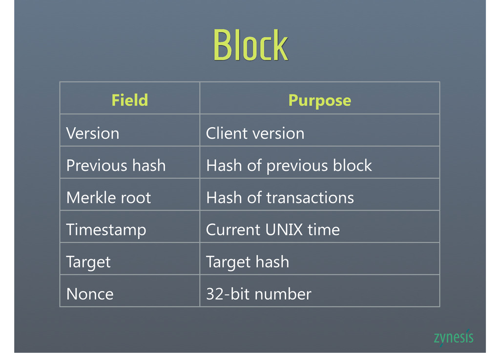 Block Field Purpose Version Client version Prev...